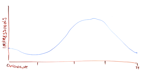 Estimated Curve of Available Impressions